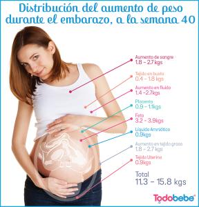 aumento-peso