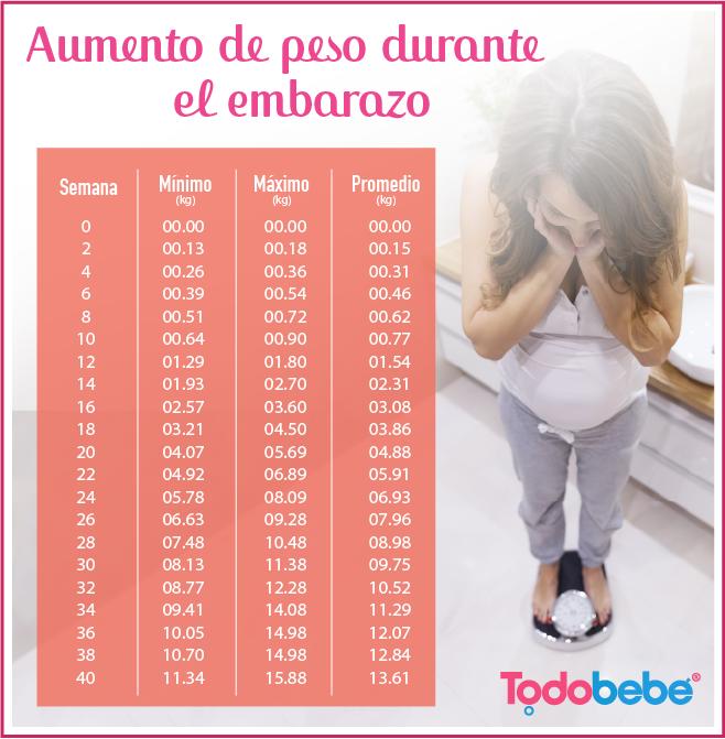 aumento de peso despues del embarazo