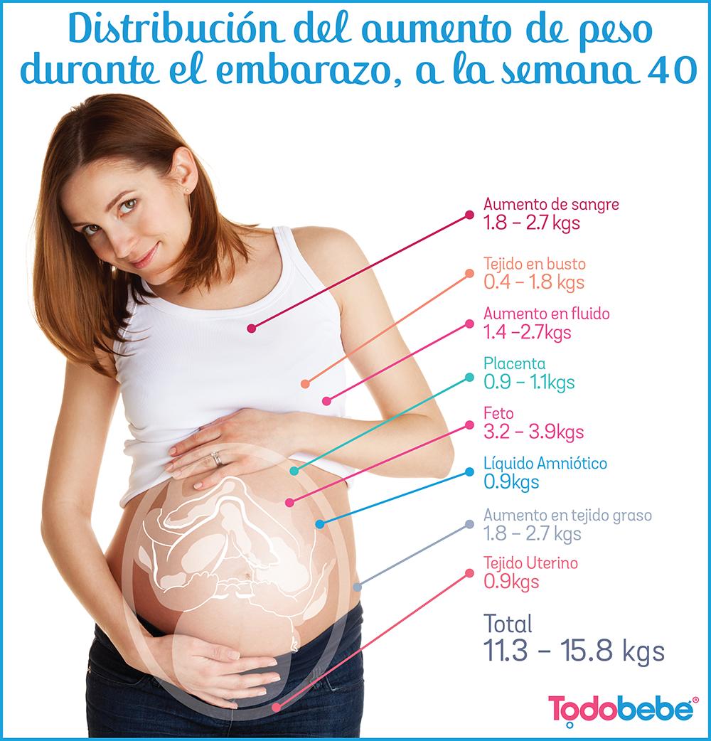 cuanto es normal subir de peso por mes en el embarazo