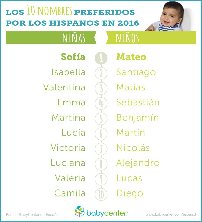 Los Nombres Más Populares De 2016 Y Predicciones Para El 2017